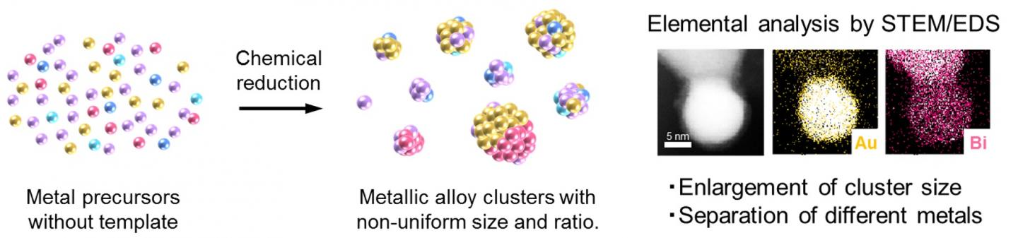Large clusters (of over 10-nanometers) are obtained, and different metals are separated from each other.  CREDIT Takamasa Tsukamoto