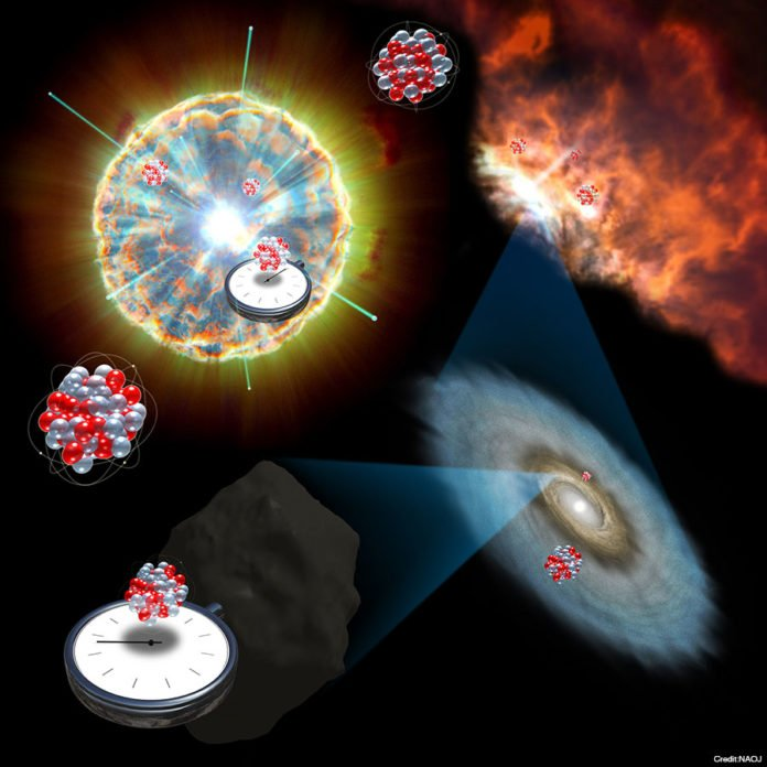 Cosmic clocks. We can estimate the age of heavy elements in the primordial Solar System by measuring the traces left in meteorites by specific radioactive nuclei synthesized in certain types of supernovae