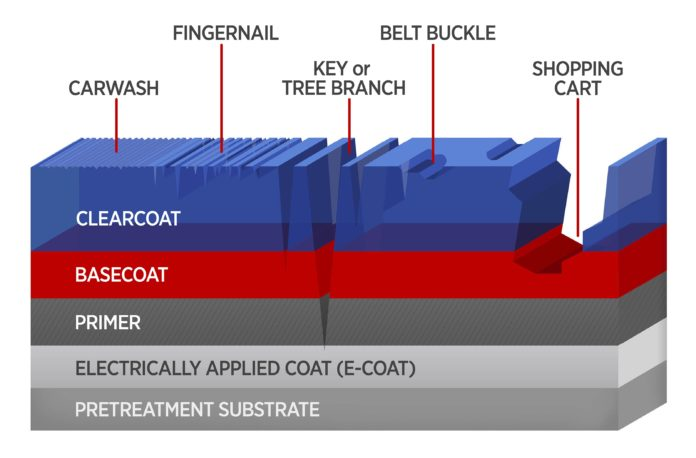 Schematic of the coating layers in a typical automobile composite body. Mar and scratch damages from a variety of object impacts are shown. Credit: Eastman Chemical Co./ K. Irvine, NIST