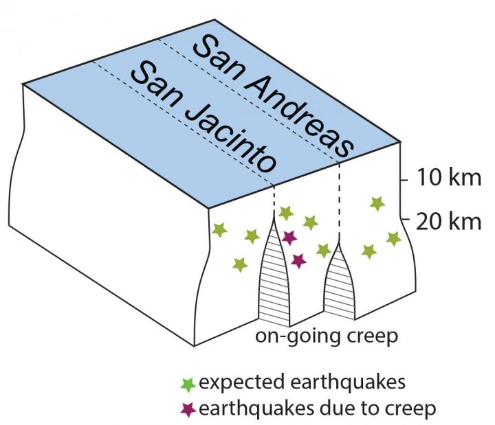 Illustration depicting anomalous earthquakes—the deep creep—near the San Andreas and San Jacinto faults in southern California. Image: UMass Amherst/Michele Cooke