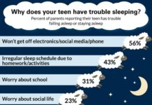 Not being able to stay off electronics -- including social media and cell phones -- was the number 1 reason parents cited for their teen's sleep disturbance. CREDIT C.S. Mott Children's Hospital National Poll on Children's Health at the University of Michigan