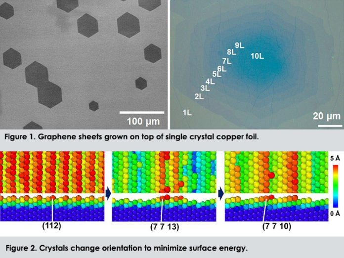 Figure 1.(Left) Very high quality single crystal monolayer graphene was obtained on single crystal copper foil, and (right) multilayer graphene (from 2 to 10 layers) on a single crystal copper-nickel alloy foil. Figure 2. The research team contributed a model and theoretical calculations on 'colossal grain growth' that was observed and studied through experiments. Professor Shin drew attention to the importance of the initial 'texture' of the polucrystalline metal foils and the role this plays in colossal grain growth.