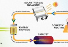 The energy system MOST works in a circular manner. First, the liquid captures energy from sunlight, in a solar thermal collector on the roof of a building. Then it is stored at room temperature, leading to minimal energy losses. When the energy is needed, it can be drawn through the catalyst so that the liquid heats up. It is envisioned that this warmth can then be utilised in, for example, domestic heating systems, after which the liquid can be sent back up to the roof to collect more energy -- all completely free of emissions, and without damaging the molecules. Credit: Yen Strandqvist/Chalmers University of Technology