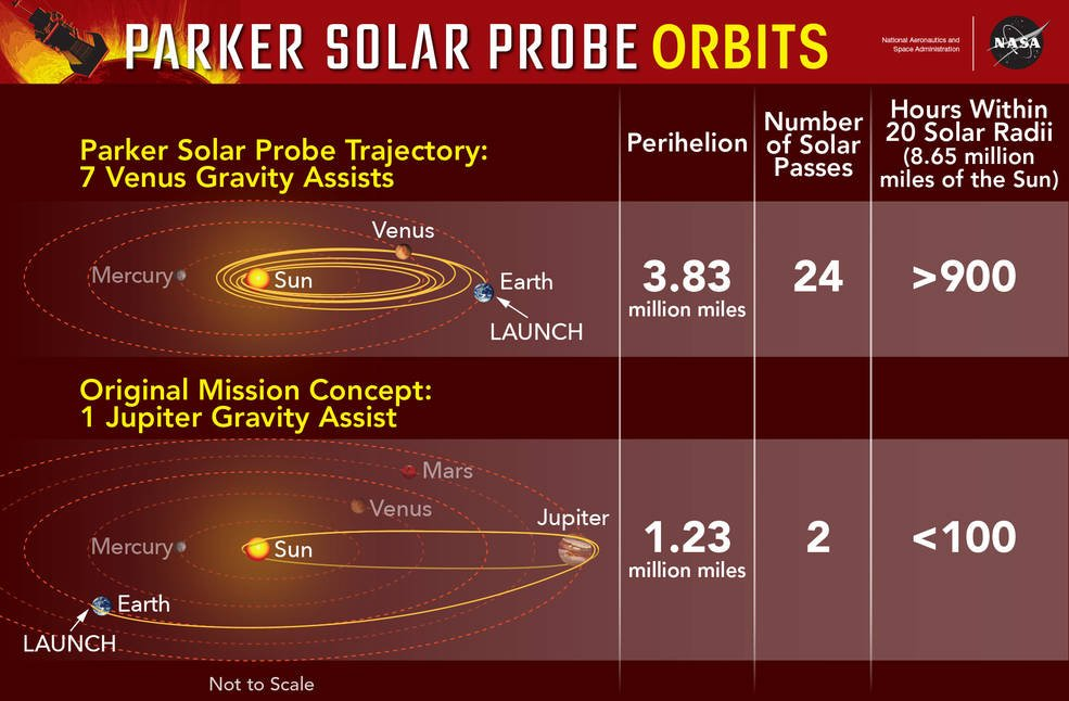 The final orbit for the Parker Solar Probe mission uses seven Venus gravity assists to rack up more than 900 hours close to the Sun. The original mission concept, using a single Jupiter gravity assist, got the spacecraft closer to the Sun, but gave scientists less than 100 hours in key areas. Credits: NASA's Goddard Space Flight Center/Mary Pat Hrybyk-Keith