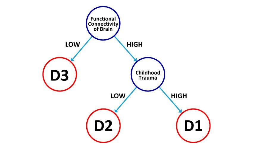 Scientists Identified Three Sub-types Of Depression
