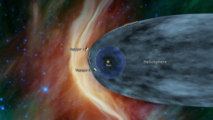 This graphic shows the position of the Voyager 1 and Voyager 2 probes relative to the heliosphere, a protective bubble created by the Sun that extends well past the orbit of Pluto. Voyager 1 crossed the heliopause, or the edge of the heliosphere, in 2012. Voyager 2 is still in the heliosheath, or the outermost part of the heliosphere.Image Credit: NASA/JPL-Caltech
