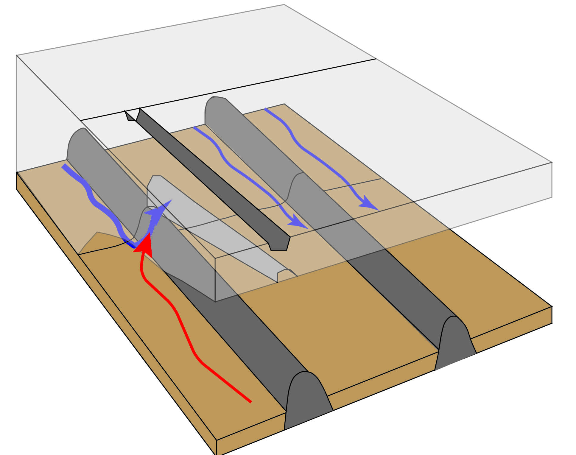 As the ice, flowing from upper-left to lower-right, encounters a hill beneath the ice (light grey shape), a cavity is created under the ice shelf. Water (red and blue arrows) feeds into the cavity, melting a channel that is reflected on the ice surface (dark grey channel)
