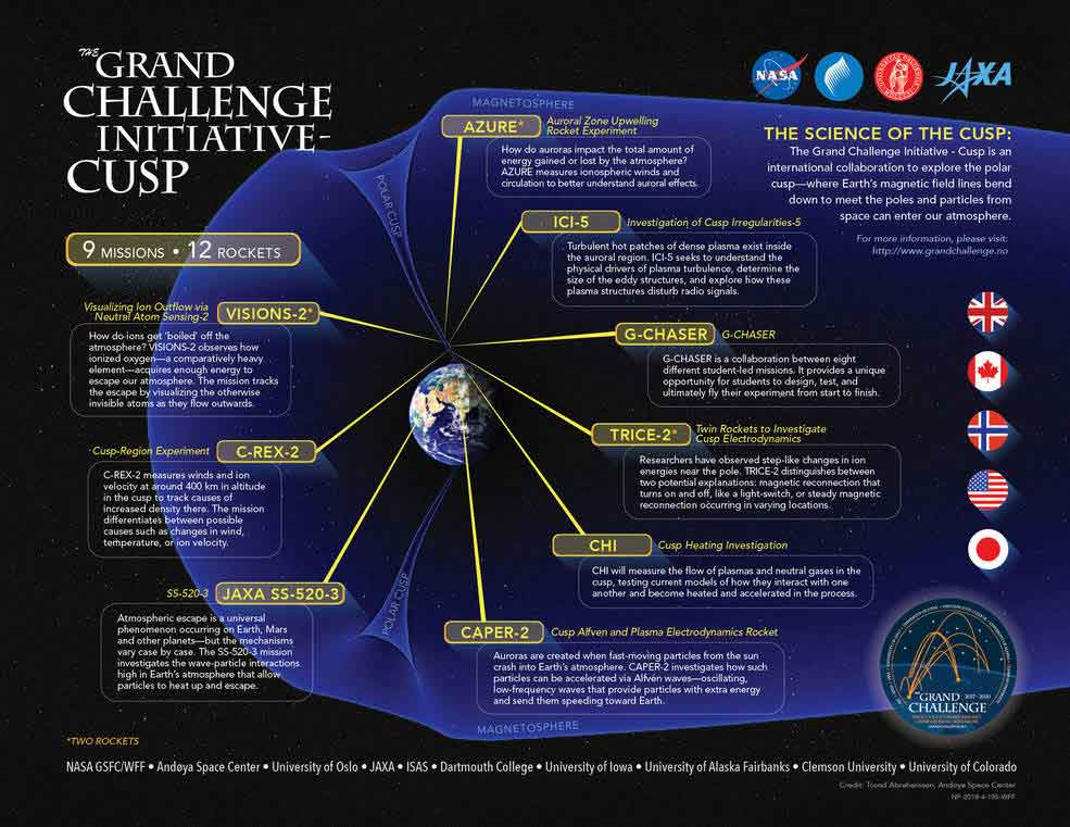 The Grand Challenge Initiative – Cusp missions. Credits: NASA's Goddard Space Flight Center/Mary Pat Hrybyk-Keith