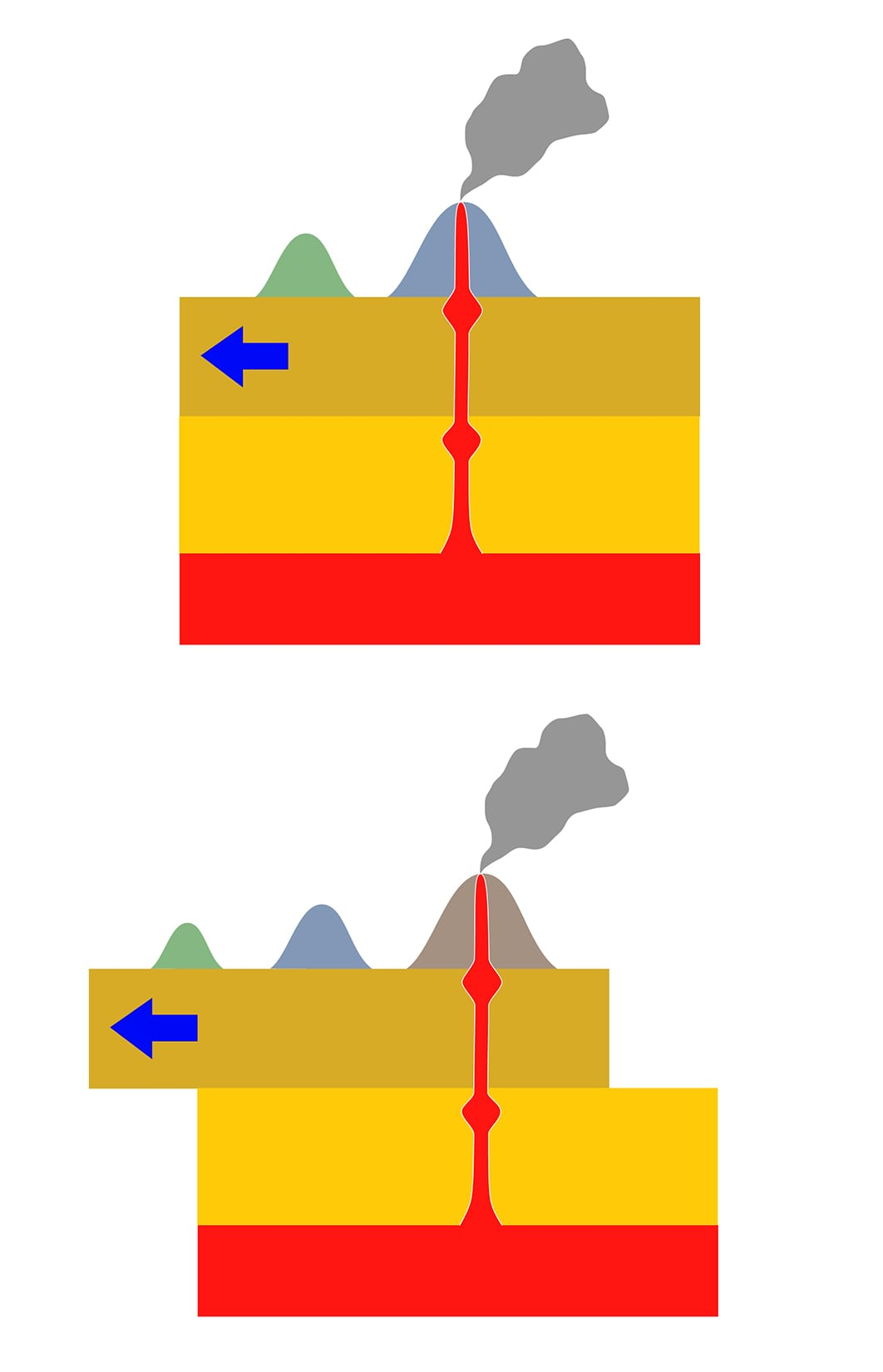 """Island chains like the Hawaiians are formed when tectonic plates move across a mantle plume """"hot spot."""" (Illustration courtesy of Los688/Wikimedia Commons)"""