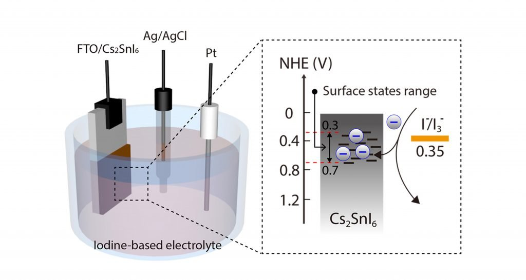 Above is the 3‐electrode system for the observation of charge transfer through the surface state of Cs2SnI6.