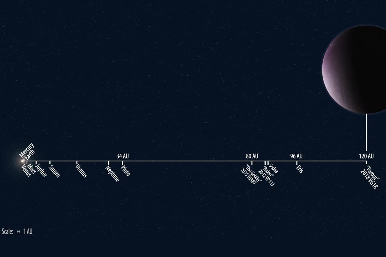 "Solar system distances to scale showing the newly discovered 2018 VG18, nicknamed ""Farout,"" compared to other known solar system objects.  CREDIT Illustration by Roberto Molar Candanosa and Scott S. Sheppard is courtesy of the Carnegie Institution for Science."