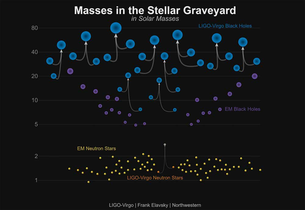 Chart shows masses of black holes detected so far using gravitational waves.