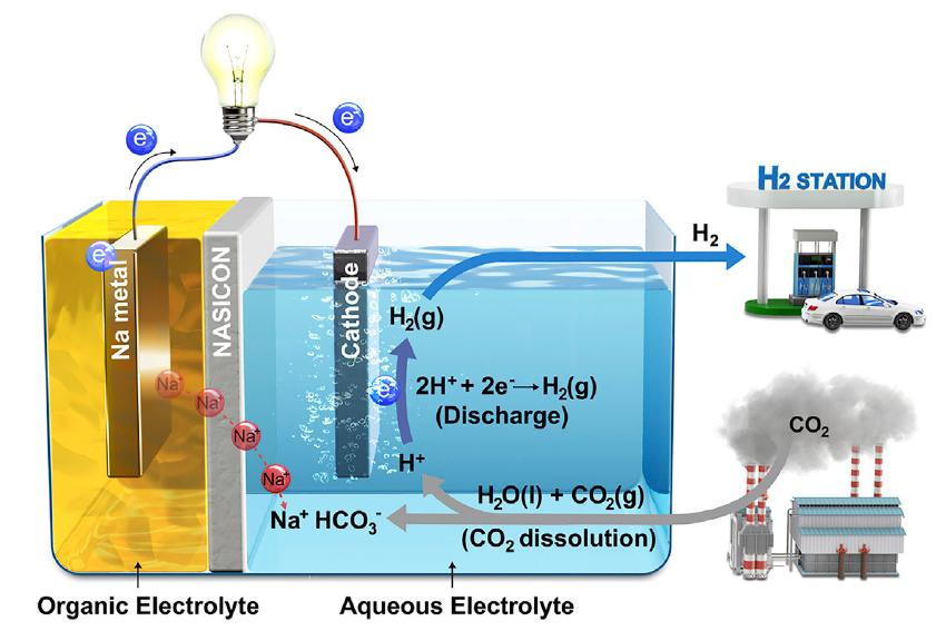 Scientists turn carbon emissions into usable energy