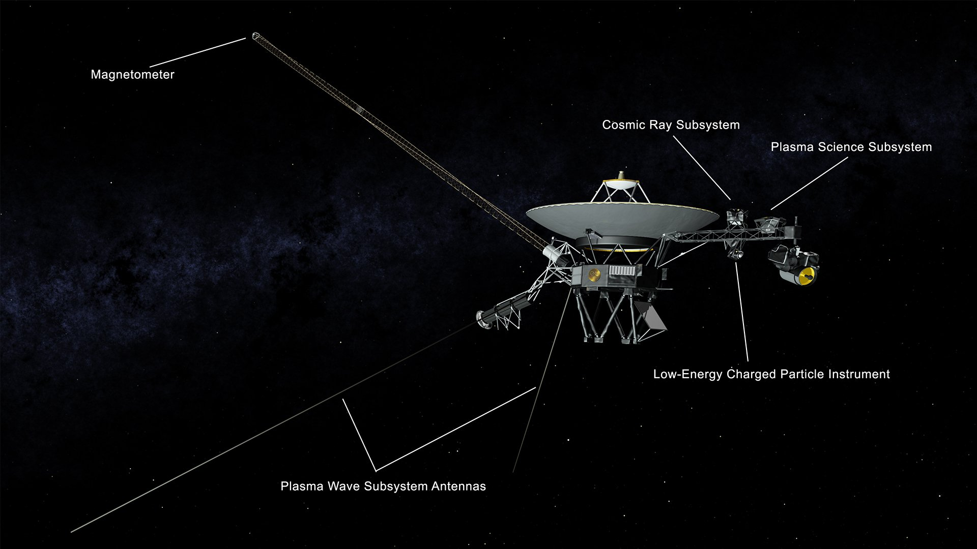 This illustration of NASA's Voyager 2 spacecraft shows the location of the onboard science instruments that are still operating: the magnetometer, the cosmic ray subsystem, the plasma science experiment, the low-energy charged particle instrument and the antennas used by the plasma wave subsystem. Credit: NASA/JPL-Caltech