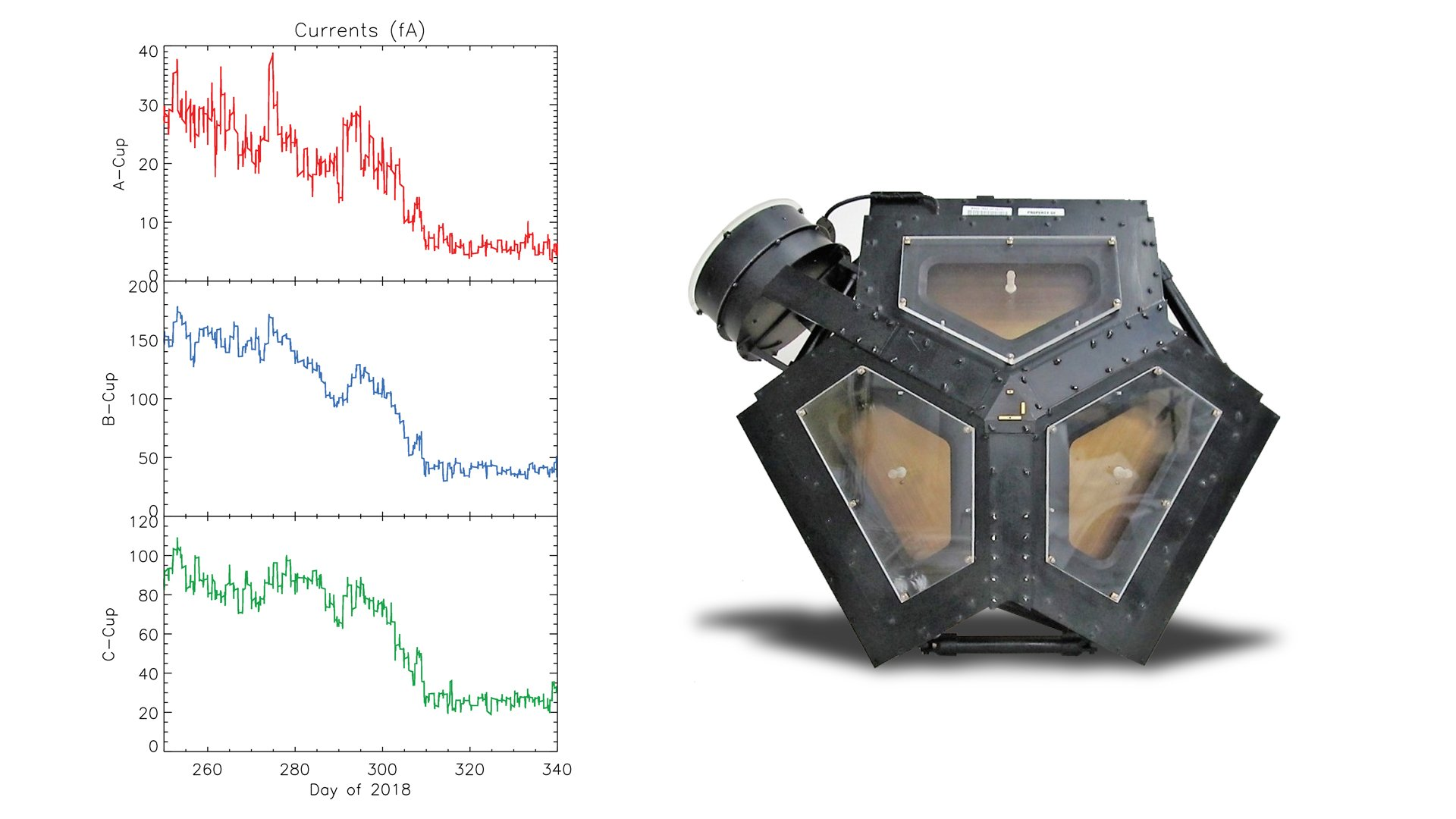The set of graphs on the left illustrates the drop in electrical current detected in three directions by Voyager 2's plasma science experiment (PLS) to background levels. They are among the key pieces of data that show that Voyager 2 entered interstellar space in November 2018. Credit: NASA/JPL-Caltech/MIT