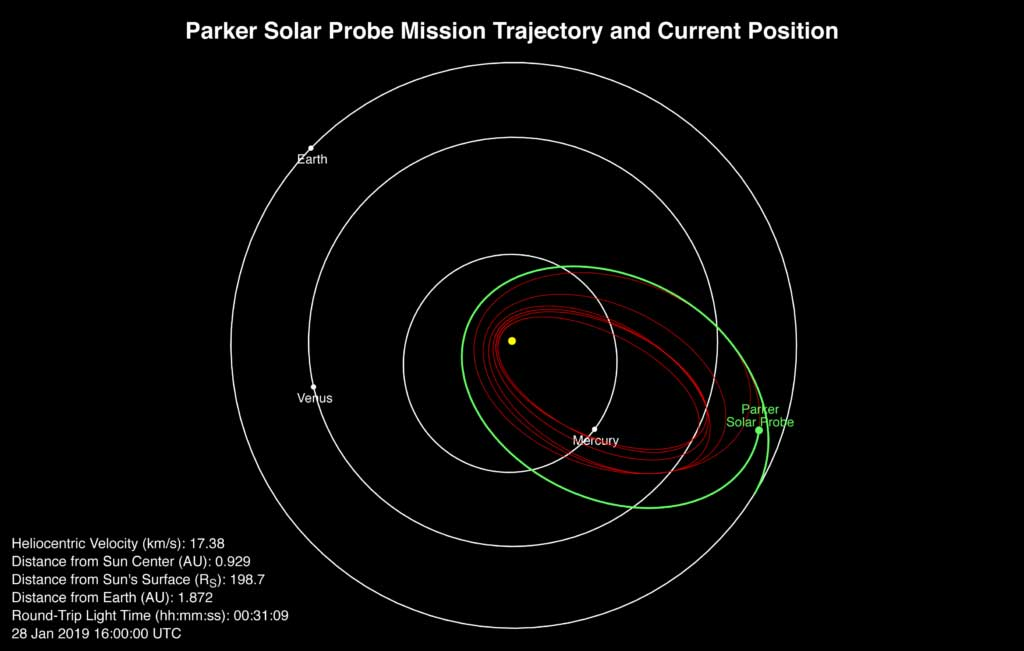 Parker Solar Probe's position, speed and round-trip light time as of Jan. 28, 2019