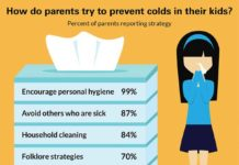 """Many parents still believe """"folklore strategies"""" or use vitamins or supplements for cold prevention that are not scientifically supported. CREDIT C.S. Mott Children's Hospital National Poll on Children's Health at the University of Michigan."""