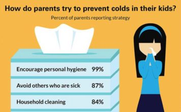 "Many parents still believe ""folklore strategies"" or use vitamins or supplements for cold prevention that are not scientifically supported. CREDIT C.S. Mott Children's Hospital National Poll on Children's Health at the University of Michigan."
