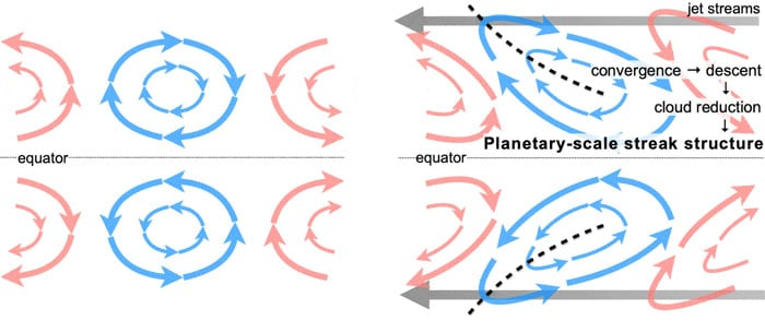 Figure 2: The formation mechanism for the planetary-scale streak structure. The giant vortexes caused by Rossby waves (left) are tilted by the high-latitude jet streams and stretch (right). Within the stretched vortexes, the convergence zone of the streak structure is formed, a downflow occurs, and the lower clouds become thin. Venus rotates in a westward direction, so the jet streams also blow west.