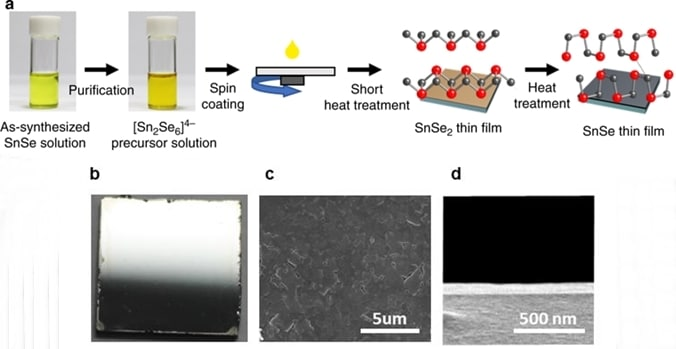 Schematic illustration of the fabrication process of SnSe thin films.