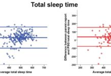 Self-reported sleep duration as a useful health measure in children