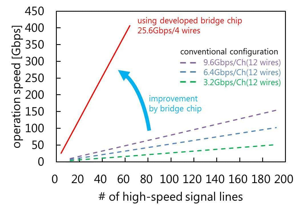 Toshiba developed new bridge chip using PAM 4 to boost SSD speed and capacity
