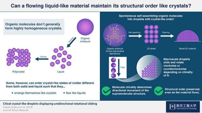 Can a flowing liquid-like material maintain its structural order like crystals?