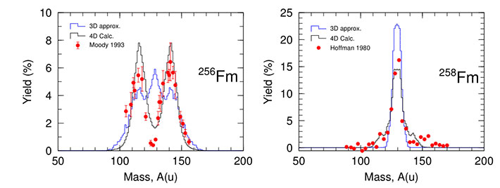 Experimental and calculated data for the fission products of 256Fm and 258Fm The fission products for 256Fm and 258Fm are shown, according to their mass number. These plots show the discrepancy between the data calculated using the 3D model (blue lines) and the experimental data (red dots). In contrast, the data calculated with the 4D model (black lines) is more true to the experimental findings.