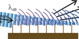 A schematic diagram of the matter-wave diffraction phenomenon in a periodic half-plane array.