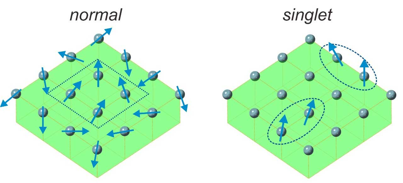 In a normal magnetic material, dense magnetic moments try to align with their neighbors (left). By contrast, in a singlet-based material, unstable magnetic moments pop in and out of existence, and stick to one another in aligned clumps (right). (Image courtesy of Lin Miao, NYU's Department of Physics.)