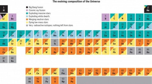 The elements of the periodic table are created through the lives and deaths of stars. (Reprinted with permission from AAAS.)