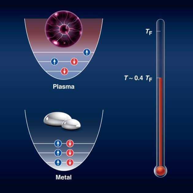 LLE scientists transformed liquid metals into plasmas under high-density conditions. Increasing the density to extreme conditions made the liquid enter a state where it exhibited quantum properties. The bottom panel shows the quantum distribution of electrons in a dense liquid metal, where only two electrons can share the same state. However, when the temperature is increased to 0.4. Fermi temperature (approximately 90,000 degrees Fahrenheit), the electrons rearrange themselves in a random way that resembles a hot soup of plasma and the electrons loose their quantum nature and behave classically (top panel). (Laboratory for Laser Energetics / Heather Palmer)