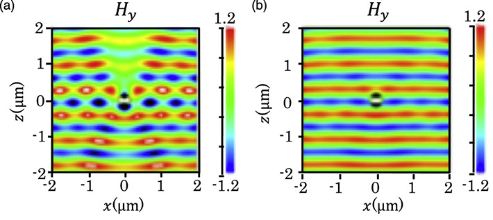 Computer simulations verify the conditions for achieving invisibility (a) Light with a wavelength of 700 nm traveling from bottom to top is distorted when the radius of the cylinder (in the middle) is 175 nm. (b) There is hardly any distortion when the cylinder has a radius of 195 nm. These images correspond to the conditions for invisibility predicted by the theoretical calculation.