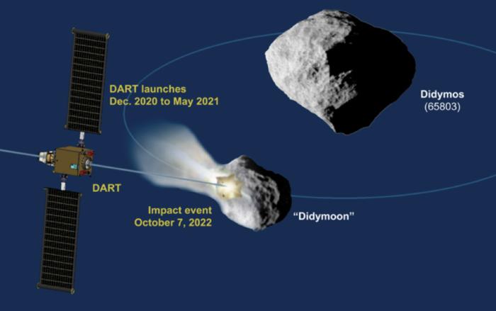 DART mission profile