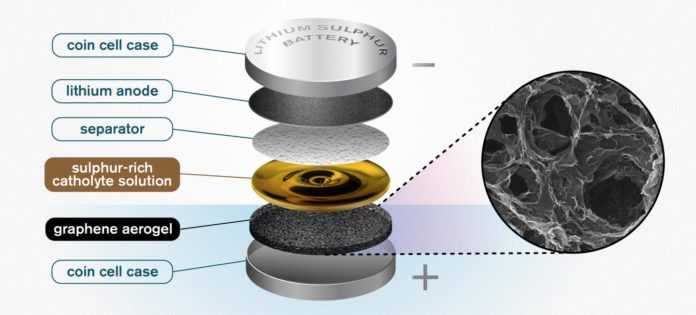 An illustration of the Chalmers design for a lithium sulfur battery. The highly porous quality of the graphene aerogel allows for high enough soaking of sulfur to make the catholyte concept worthwhile. CREDIT Yen Strandqvist/Chalmers University of Technology