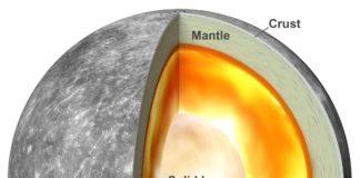 A graphic of Mercury's internal structure. Credit: Antonio Genova