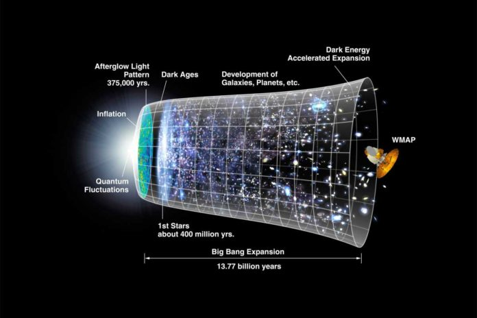 A representation of the timeline of the universe. Credit: WMAP Collaboration