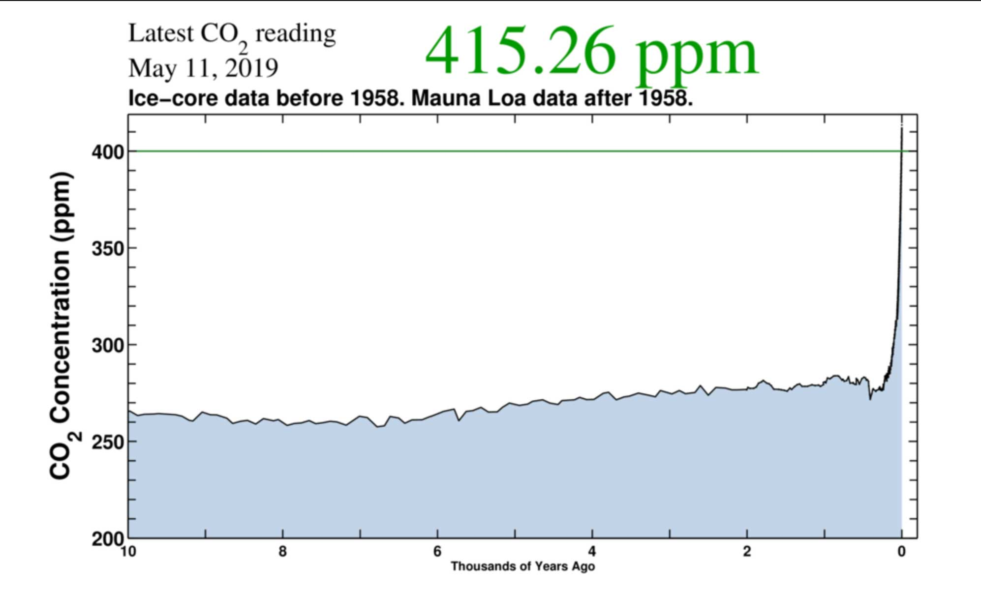 CO2 emissions over time as recorded by measurements of Arctic ice and the Mauna Loa Observatory. Courtesy of the Scripps Institution of Oceanography.