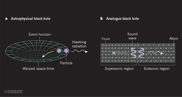Modelling black holes in the laboratory. a, An astrophysical black hole is characterized by an extremely warped region of space-time. In the 1970s, Stephen Hawking studied1 what happens when a pair of particles is produced from the vacuum of space near a black hole's event horizon — the boundary beyond which nothing can escape. He found that one of the particles would be absorbed by the black hole, and the other would be emitted into space in the form of thermal radiation, which is now called Hawking radiation. b, de Nova et al.3 report observations of an analogue black hole, which is based on a flowing fluid of ultracold atoms. One region of the fluid travels at a supersonic speed and a connected region travels at a subsonic speed; sizes of grey arrows indicate speed. The boundary between these regions provides an analogue black-hole event horizon. When a pair of sound waves is produced near this boundary, one of the waves is absorbed into the supersonic region, and the other is emitted away from the region in the form of Hawking radiation.