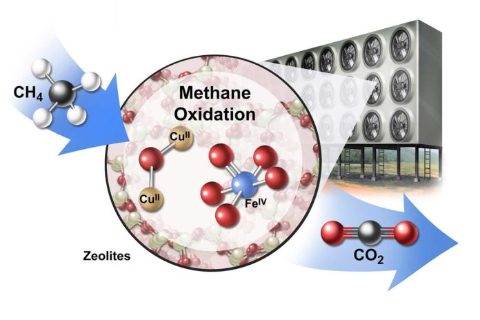 A conceptual drawing of an industrial array for converting methane (CH4) to carbon dioxide (CO2) using catalytic materials called zeolites (CUII and FEIV). (Image credit: Jackson, et al. 2019 Nature Sustainability / Artist: Stan Coffman)