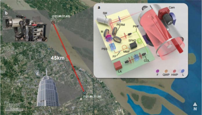 Illustration of long-range active single-photon LiDAR. Satellite image of the experiment layout in the urban area of Shanghai City, with the single-photon LiDAR positioned on Chongming Island. a, Schematic diagram of experimental setup. SM, scanning mirror; Cam, camera (visible band); M, mirror; PERM, 45◦ perforated mirror; PBS, polarization beam splitter; SPAD, single-photon avalanche diode detector; MMF, multimode fiber; PMF, polarizationmaintaining fiber; LA, laser (1550 nm); F, filters (long pass and 9 nm bandpass); FF, fiber filter (1.3 nm bandpass); L, lens; HWP, half-wave plate; QWP, quarter-wave plate; EDFA, erbiumdoped fiber amplifier. b, Photograph of experimental setup, including the optical system (left) and the electronic control system (right). The optical system consists of a telescope congregation and an optical-component box for shielding. c, Close-up photograph of the target, the Pudong Civil Aviation Building, which is on the opposite shore of the river from Chongming Island. The building is 45 km from the single-photon LiDAR setup