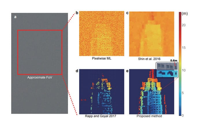 Long range 3D imaging over 45 km. a, Real visible-band image (tailored) of the target taken with a standard astronomical camera. This photograph is substantially blurred due to the inadequate spatial resolution and the air turbulence in the urban environment. The red rectangle indicates the approximate LiDAR FoV. b–e, The reconstruction results obtained by using the pixelwise maximum likelihood (ML) method, the photon-efficient algorithm by Shin et al.23, the unmixing algorithm by Rapp and Goyal26, and the proposed algorithm, respectively. The single-photon LiDAR recorded an average PPP of ∼2.59, and the SNR was ∼0.03. The calculated relative depth for each individual pixel is given by the false color (see color scale on right). Our algorithm performs much better than the other state-of-art photon-efficient computational algorithms and provides super-resolution sufficient to clearly resolve the 0.6-m-wide windows (see expanded view in inset of panel e)