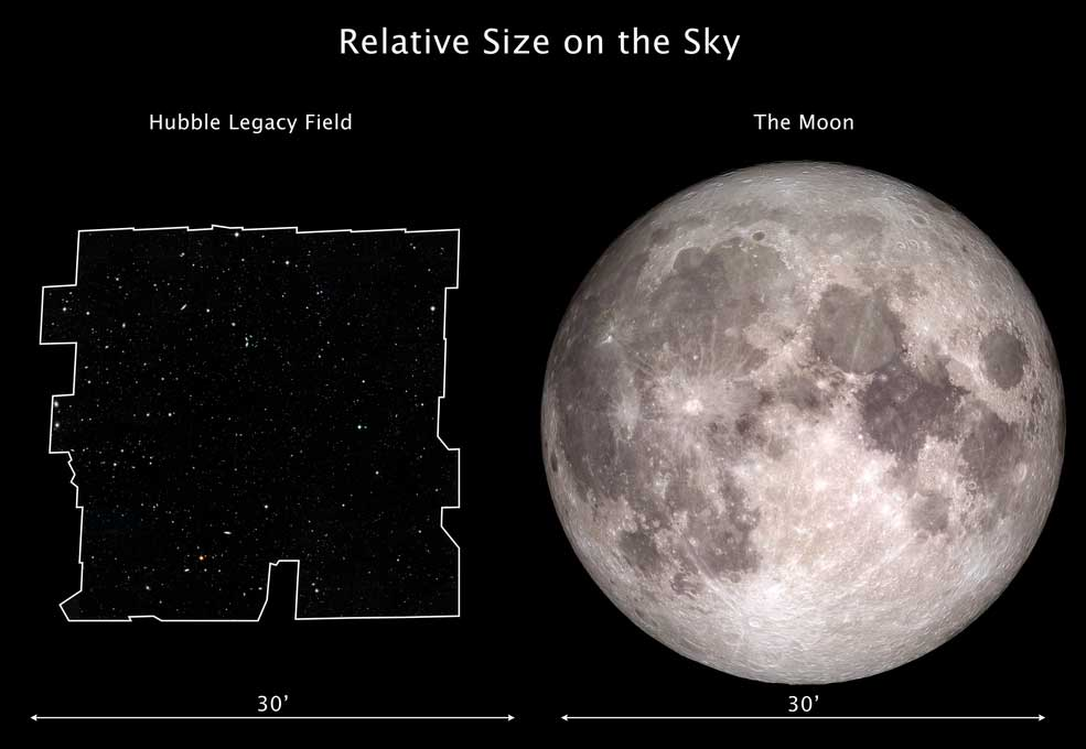 This graphic compares the dimensions of the Hubble Legacy Field on the sky with the angular size of the Moon. The Hubble Legacy Field is one of the widest views ever taken of the universe with Hubble. The new portrait, a mosaic of nearly 7,500 exposures, covers almost the width of the full Moon. The Moon and the Legacy Field each subtend about an angle of one-half a degree on the sky (or half the width of your forefinger held at arm's length). Credits: Hubble Legacy Field Image: NASA, ESA, and G. Illingworth and D. Magee (University of California, Santa Cruz); Moon Image: NASA, Goddard Space Flight Center and Arizona State University