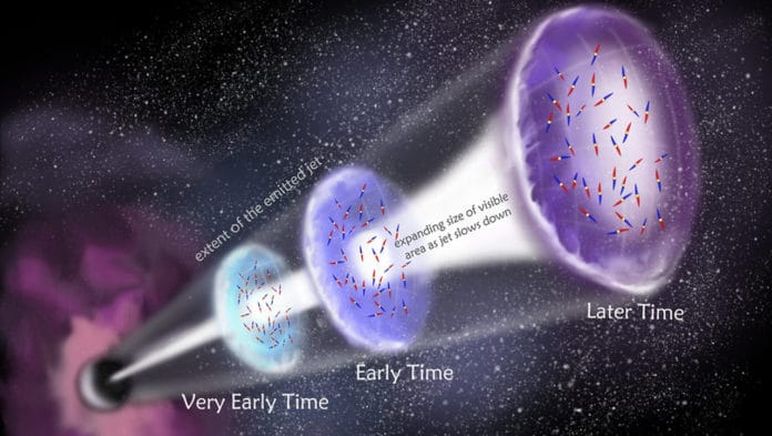 An artist's impression of a Gamma Ray Burst jet over time, and the small patches of magnetic fields present, as revealed by new research. Credit Dr Kitty Yeung.