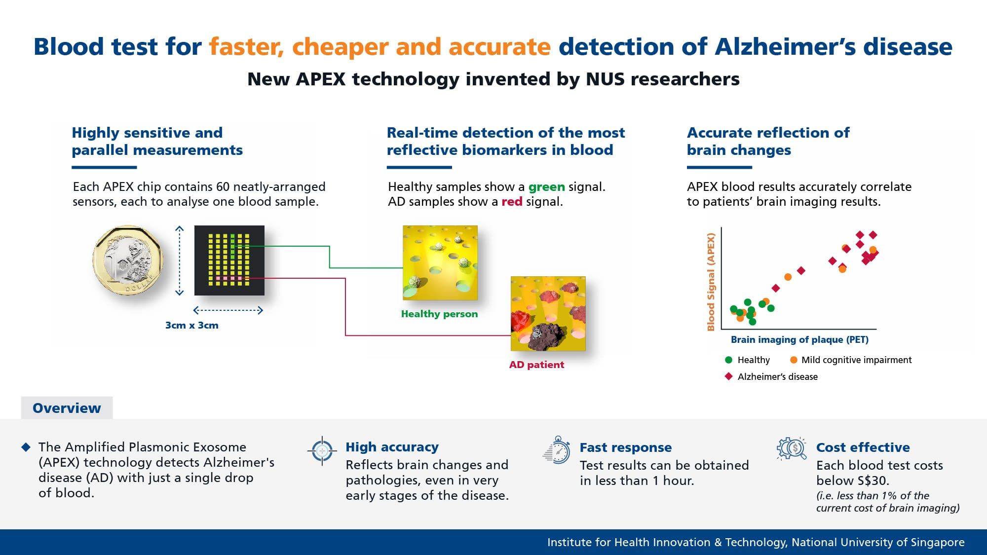 The APEX system could open doors to more effective detection of Alzheimer's disease