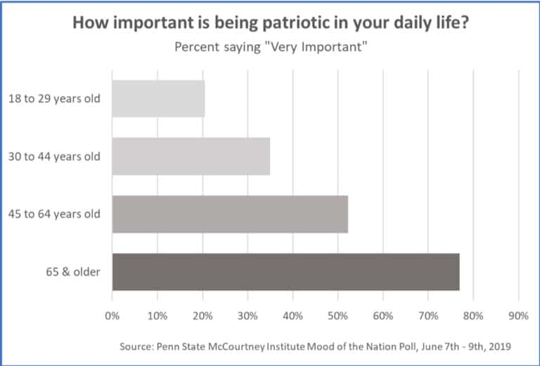 Some 75 percent of Americans age 65 and older feel that it's important to be patriotic, while only about 20 percent of 18- to 29-year-olds feel the same way, according to findings from the latest McCourtney Institute for Democracy Mood of the Nation Poll. IMAGE: ERIC PLUTZER/MCCOURTNEY INSTITUTE FOR DEMOCRACY