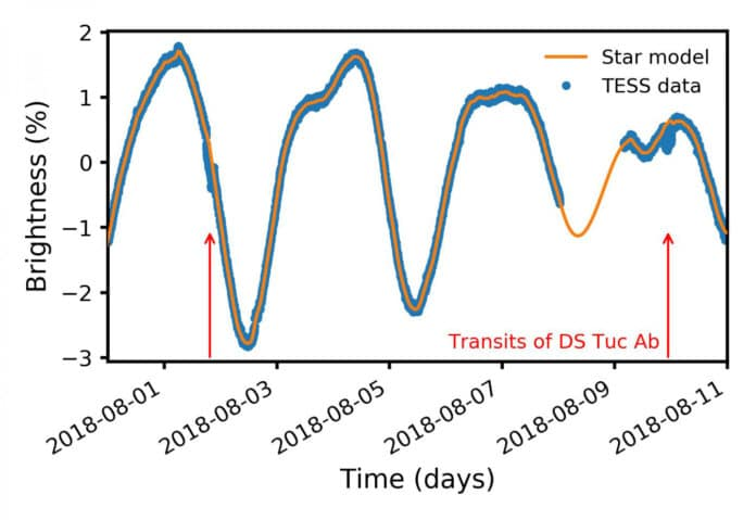 Data on the brightness of a young star led to the discovery of exoplanet DS Tuc Ab. Red arrows mark 'transits' where the planet crossed between Earth and the planet's host star. The large, smooth variations are caused by the star, a result of its youth. CREDIT Elisabeth Newton