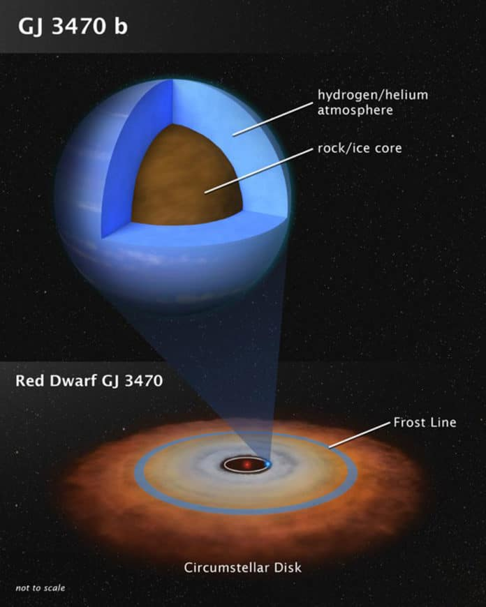 This artist's illustration shows the theoretical internal structure of the exoplanet GJ 3470 b. It is unlike any planet found in the Solar System. Weighing in at 12.6 Earth masses the planet is more massive than Earth but less massive than Neptune. Unlike Neptune, which is 3 billion miles from the Sun, GJ 3470 b may have formed very close to its red dwarf star as a dry, rocky object. It then gravitationally pulled in hydrogen and helium gas from a circumstellar disk to build up a thick atmosphere. The disk dissipated many billions of years ago, and the planet stopped growing. The bottom illustration shows the disk as the system may have looked long ago. Observations by NASA's Hubble and Spitzer space telescopes have chemically analyzed the composition of GJ 3470 b's very clear and deep atmosphere, yielding clues to the planet's origin. Many planets of this mass exist in our galaxy. Credit: NASA, ESA, and L. Hustak