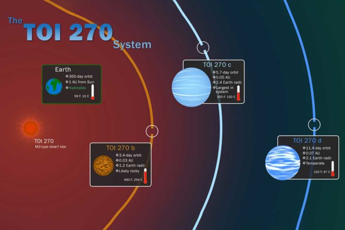 This infographic illustrates key features of the TOI 270 system, located about 73 light-years away in the southern constellation Pictor. The three known planets were discovered by NASA's Transiting Exoplanet Survey Satellite through periodic dips in starlight caused by each orbiting world. Insets shows information about the planets, including their correct relative sizes, and how they compare to Earth. Temperatures given for TOI 270 planets are equilibrium temperatures, calculated without the warming effects of any possible atmospheres. Credit: NASA's Goddard Space Flight Center/Scott Wiessinger