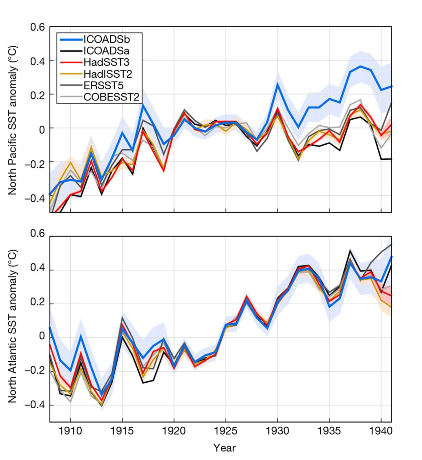 This chart shows annual sea surface temperature changes from different datasets in the North Pacific (top) and North Atlantic (bottom). The blue line indicates the corrected data from this research. It shows greater warming in the North Pacific and less warming in the North Atlantic relative to previous estimates.
